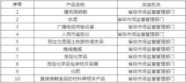 2021年工业产品生产许可证审批共有10类工业产品由省级市场监管部门审批