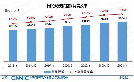 我国网民规模超十亿,第48次《中国互联网络发展状况统计报告》发布