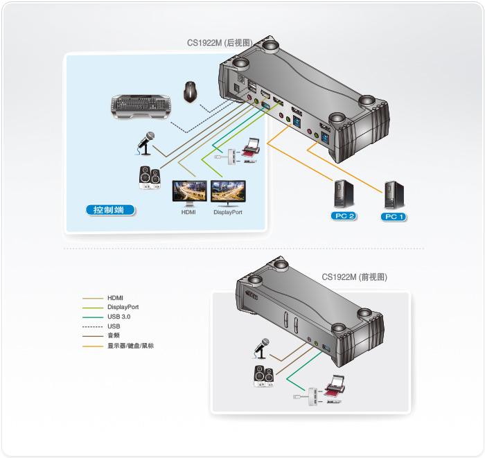 KVM切换器自动切换方式都有哪些?