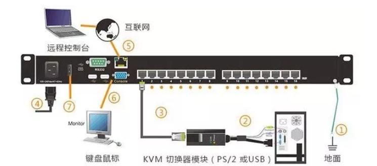 西安KVM切换器