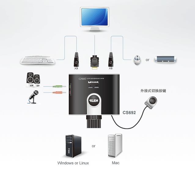 订购宏正CS692 KVM多电脑切换器记得找西安宏正kvm切换器供应商