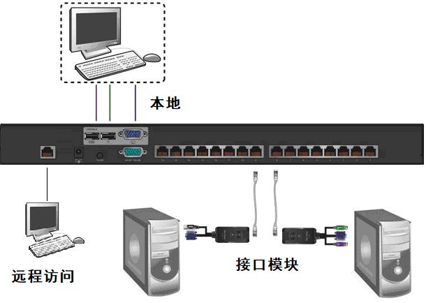 西安億陽EC2016I KVM切換器