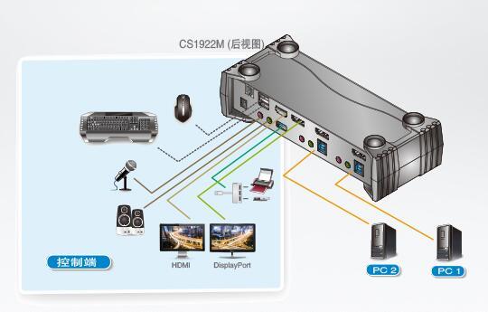 宏正kvm切换器CS1922M已为客户准备发货