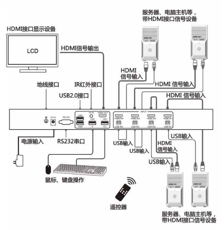 关于KVM切换器的定义及工作原理