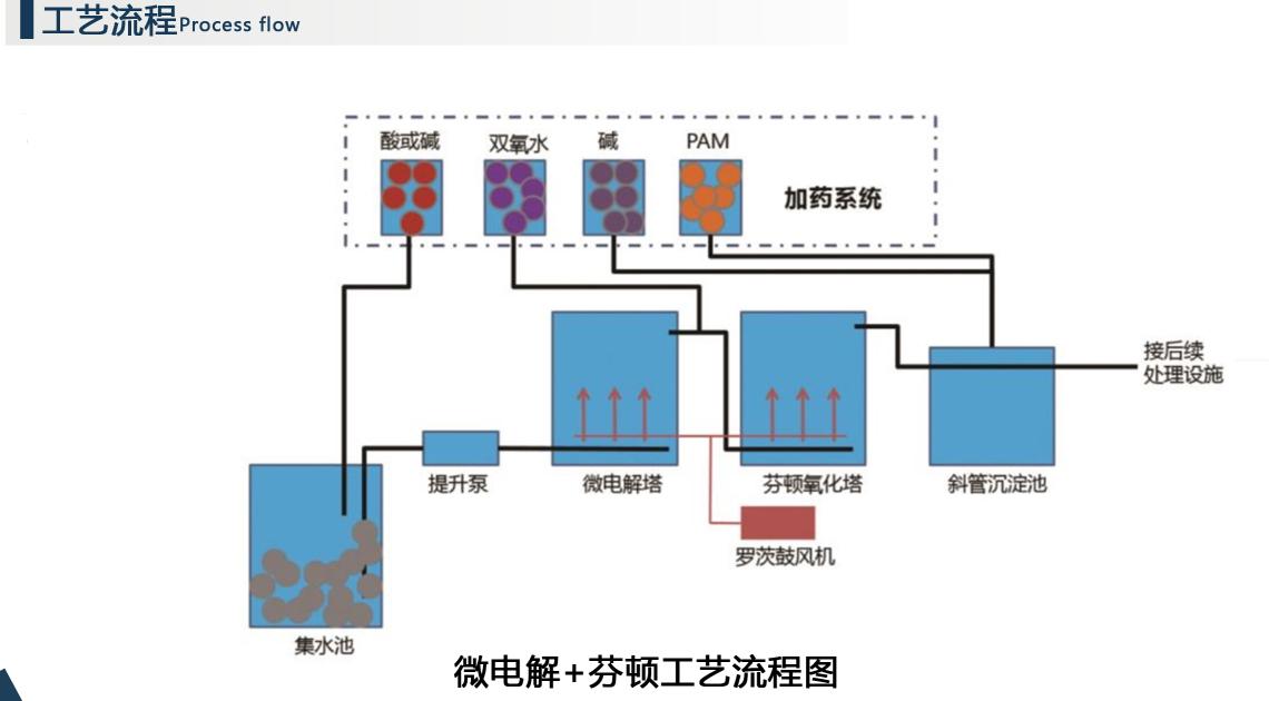 芬頓流化床反應器