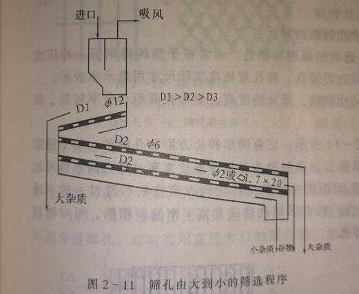 大米加工设备筛面安装顺序