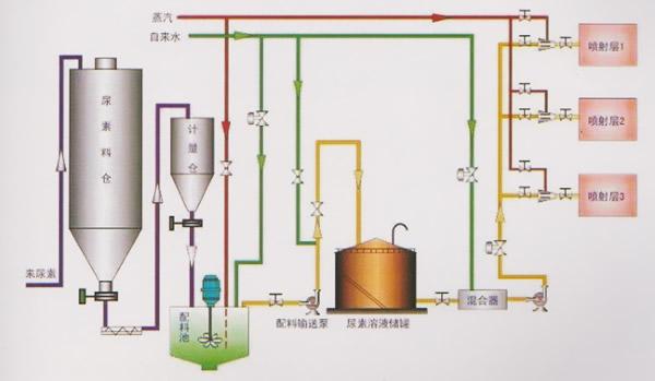 西安锅炉废气排放治理