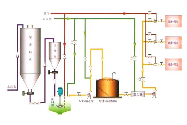 锅炉窑炉脱硝技术