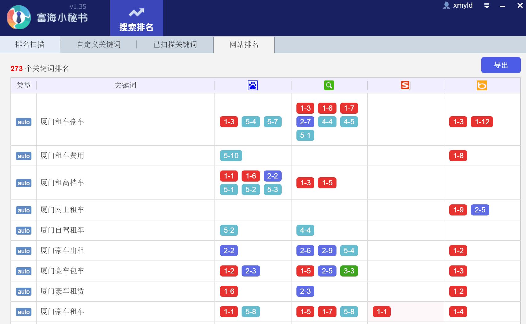 網站seo優化新站上線關鍵詞排名效果很好