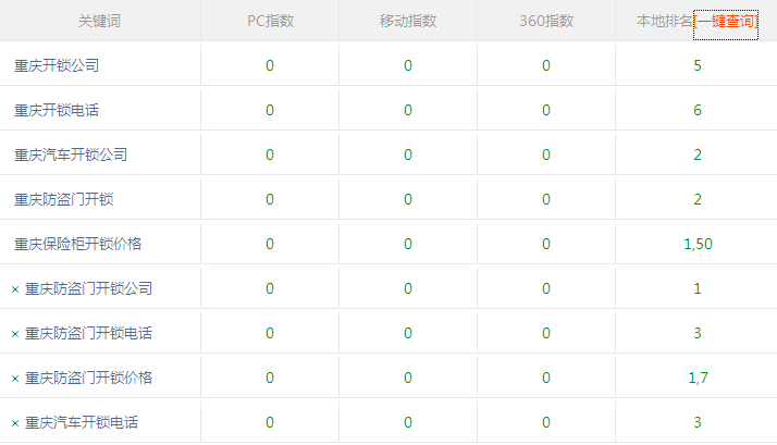 重慶開鎖公司合作珠海網站建設排名效果穩定