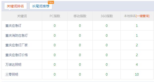 重庆应急灯厂家合作富海360网站关键词排名效果稳定