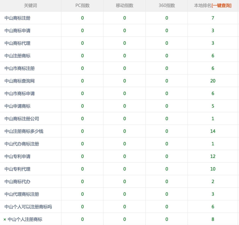 中山商标注册公司购买富海360网站推广软件效果不错