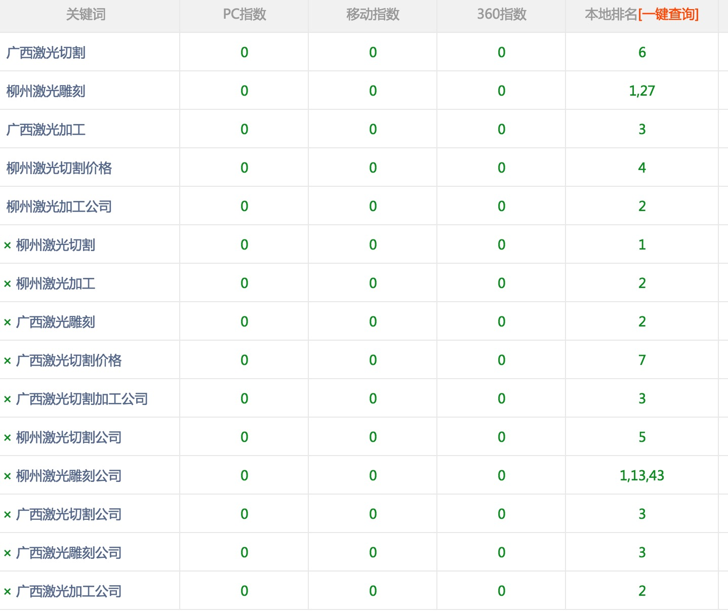 柳州激光切割雕刻加入富海360进行网站推广优化