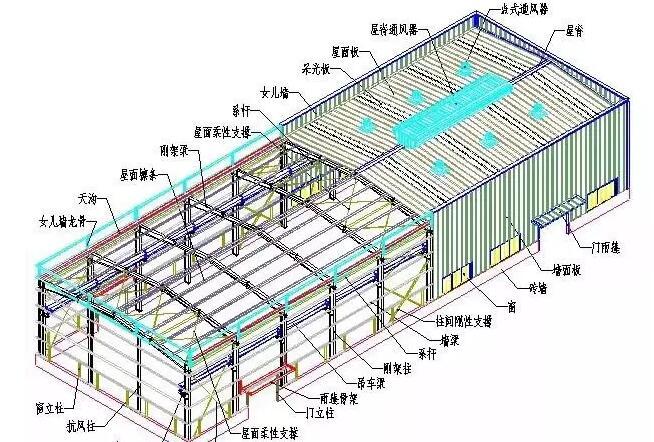 钢结构工程各类构件及做法汇总