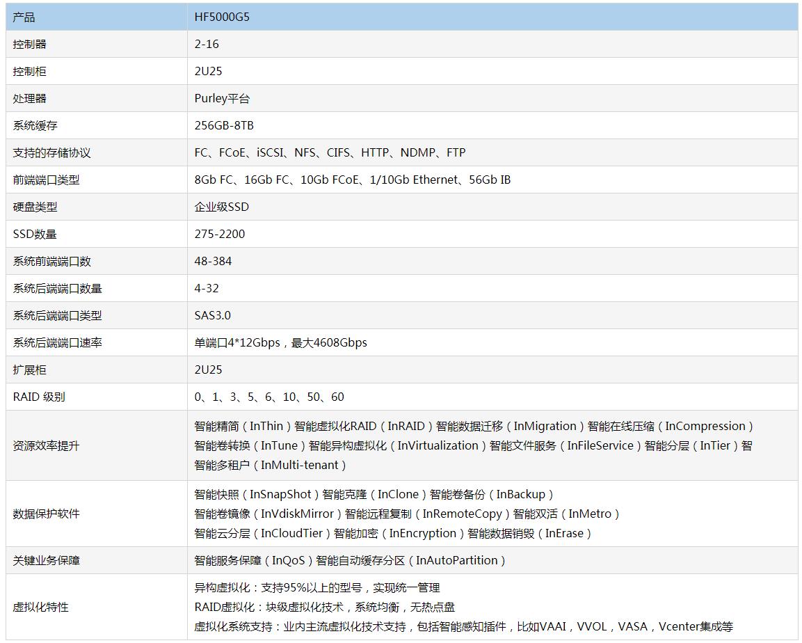 北京浪潮全闪存储HF5000G5