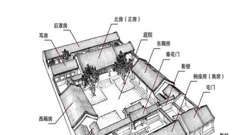 住宅修建风水指南