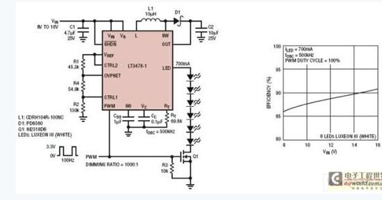 利用高调光比LED驱动器设计大功率照明方案