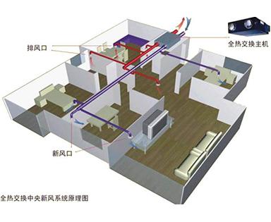 室内中央新风系统