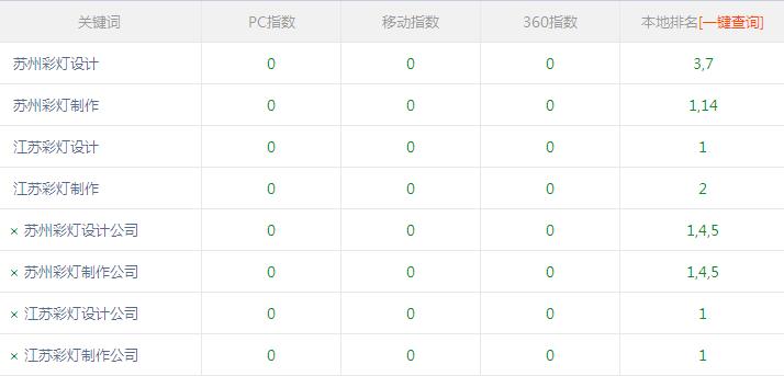 苏州彩灯设计公司使用中山网站seo方案效果很好