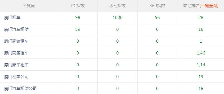 厦门租车公司合作富海360超高指数词排名也很好