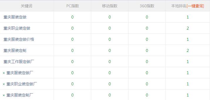 重庆服装定做厂网站seo优化由富海360负责