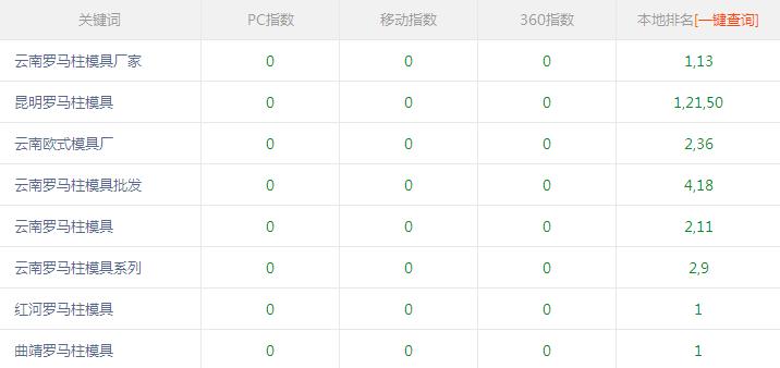 云南欧式模具厂与富海360达成网站seo优化合作