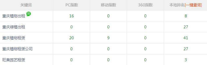 重庆植物租赁公司与富海360网络推广公司合作效果不错