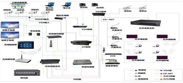 中控系统的组成及应用